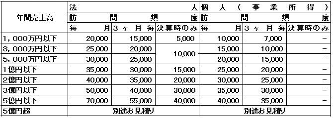 月次顧問報酬(月額)